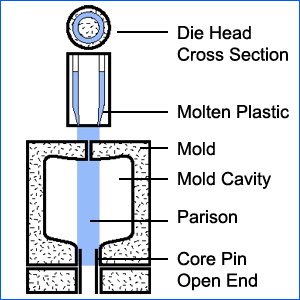 Extrusion Blow Molding Process 02
