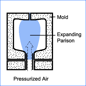 Extrusion blow Molding Process 03