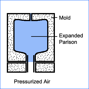 Extrusion blow Molding Process 04