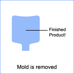 Extrusion blow Molding Process 05