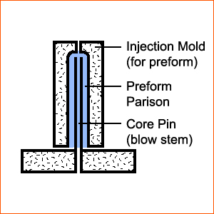 Injection Blow Molding Process 02