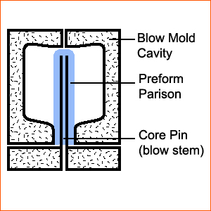 Injection Blow Molding Process 04