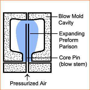 Injection Blow Molding Process 05