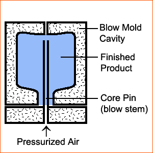 Injection Blow Molding Process 06