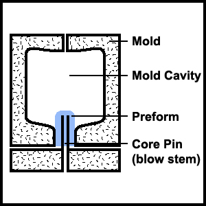 Stretch Blow Molding Process 01