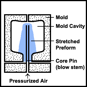 Stretch Blow Molding Process 03