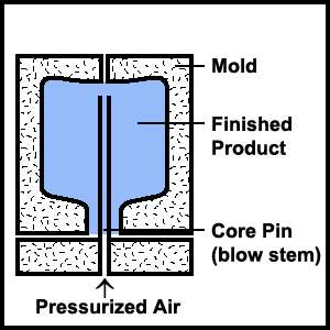 Stretch Blow Molding Process 04